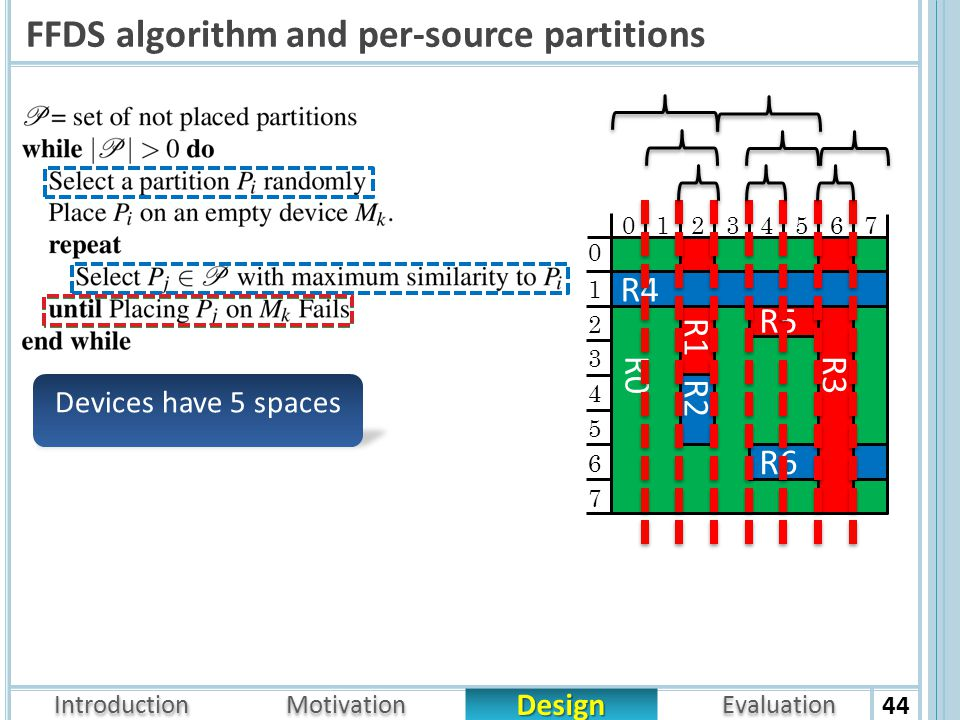 Introduction Design Motivation Evaluation FFDS algorithm and per-source partitions 44 R0 R1 R5 R6 R2 R3 R4 01234567 1 2 3 4 5 6 7 0 Devices have 5 spaces