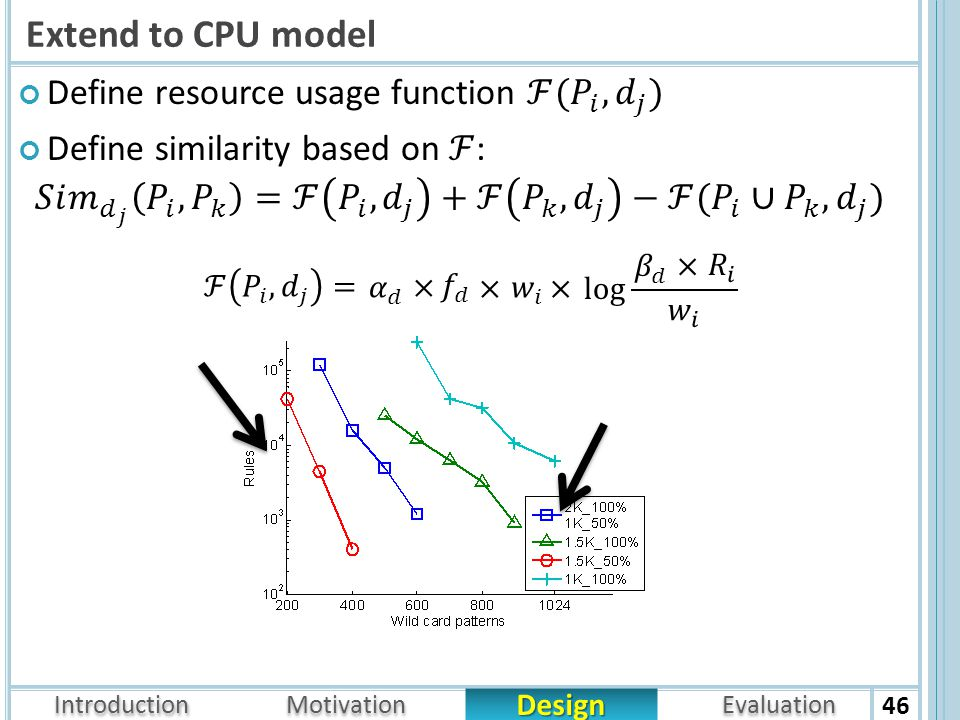 Introduction Design Motivation Evaluation Extend to CPU model 46