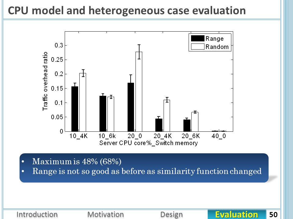 Evaluation Introduction Motivation Design CPU model and heterogeneous case evaluation 50 Maximum is 48% (68%) Range is not so good as before as similarity function changed