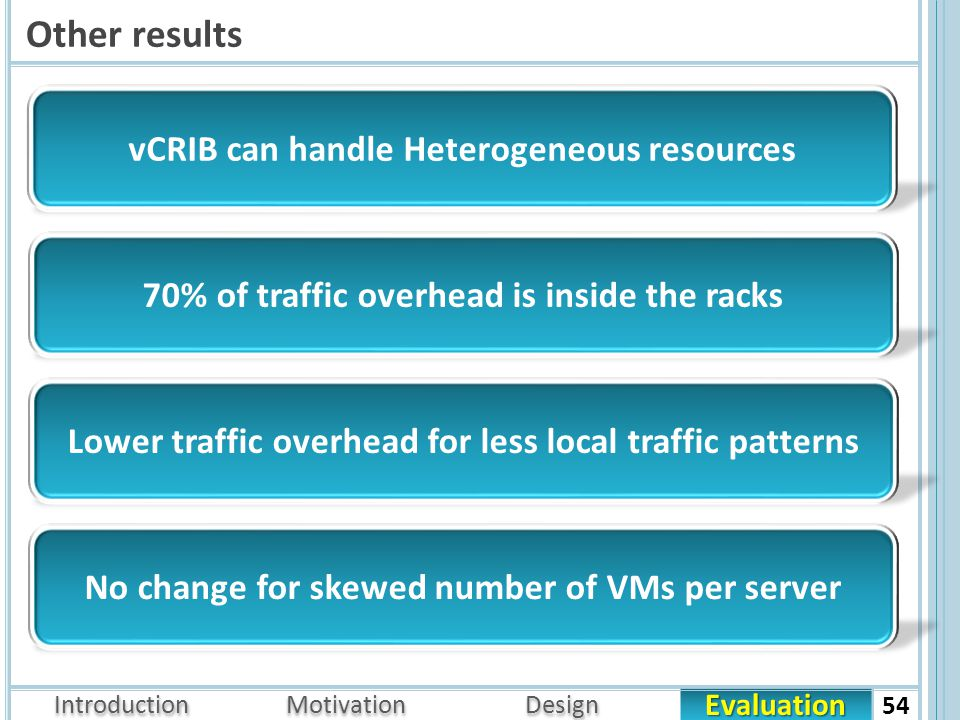 Evaluation Introduction Motivation Design Other results 54 No change for skewed number of VMs per server Lower traffic overhead for less local traffic patterns 70% of traffic overhead is inside the racks vCRIB can handle Heterogeneous resources