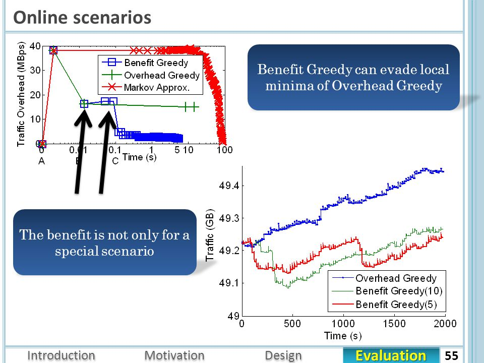 Evaluation Introduction Motivation Design Online scenarios 55 Benefit Greedy can evade local minima of Overhead Greedy The benefit is not only for a special scenario