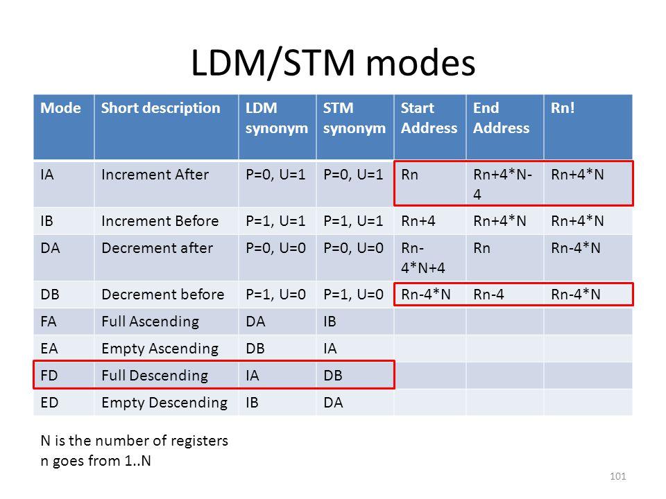 LDM/STM modes ModeShort descriptionLDM synonym STM synonym Start Address End Address Rn! IAIncrement AfterP=0, U=1 RnRn+4*N- 4 Rn+4*N IBIncrement Befo