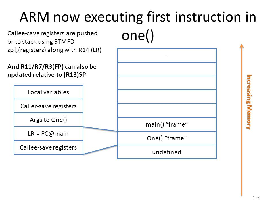 """ARM now executing first instruction in one() … main() """"frame"""" One() """"frame"""" undefined Increasing Memory Local variables Caller-save registers Args to"""