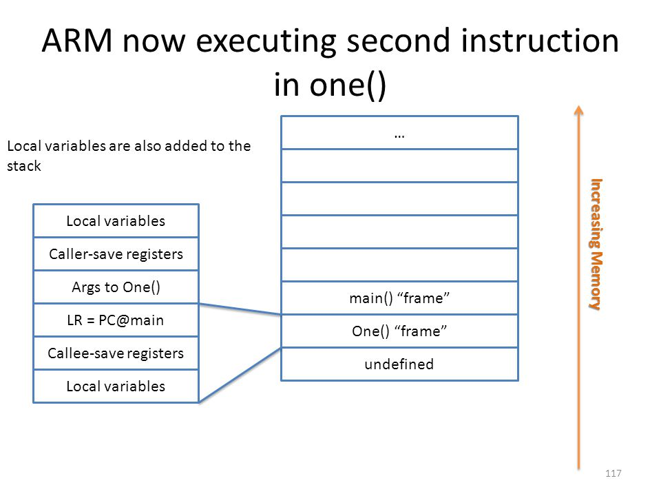 """ARM now executing second instruction in one() … main() """"frame"""" One() """"frame"""" undefined Increasing Memory Local variables Caller-save registers Args to"""