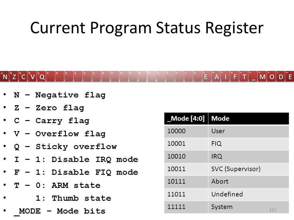 Current Program Status Register 31 N 30 Z 29 C 28 V 27 Q 26252423222120191817161514131211109 E 8 A 7 I 6 F 5 T 4 _ 3 M 2 O 1 D 0 E N – Negative flag Z