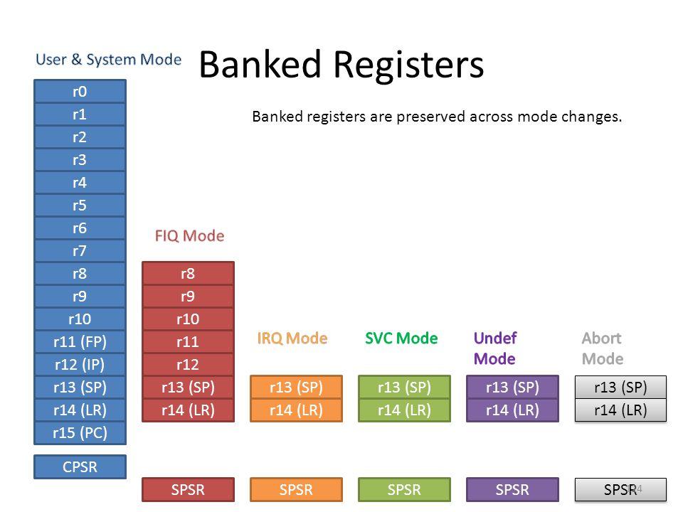 Banked Registers r0 r1 r2 r3 r4 r5 r6 r7 r8 r9 r10 r11 (FP) r12 (IP) r13 (SP) r14 (LR) CPSR r15 (PC) r8 r9 r10 r11 r12 r13 (SP) r14 (LR) SPSR r13 (SP)