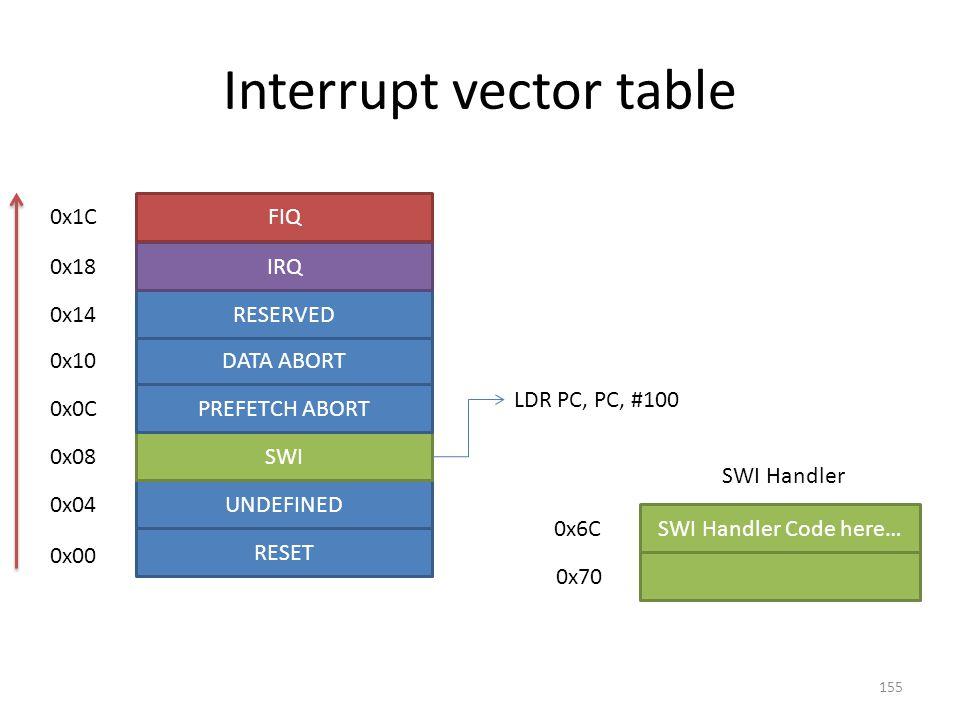 Interrupt vector table UNDEFINED SWI PREFETCH ABORT DATA ABORT RESERVED IRQ FIQ RESET 0x00 0x04 0x08 0x0C 0x10 0x14 0x18 0x1C LDR PC, PC, #100 SWI Han