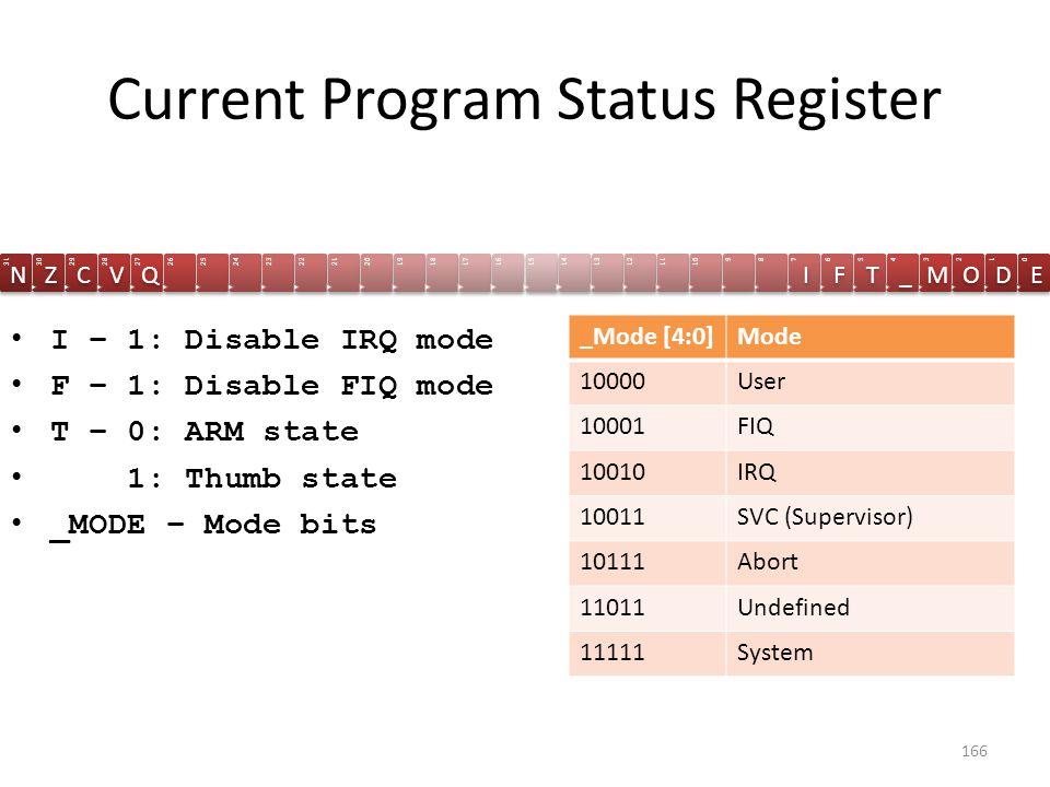 Current Program Status Register 31 N 30 Z 29 C 28 V 27 Q 2625242322212019181716151413121110987 I 6 F 5 T 4 _ 3 M 2 O 1 D 0 E I – 1: Disable IRQ mode F