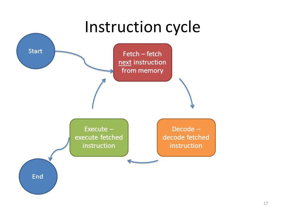 Instruction cycle Fetch – fetch next instruction from memory Decode – decode fetched instruction Execute – execute fetched instruction Start End 17