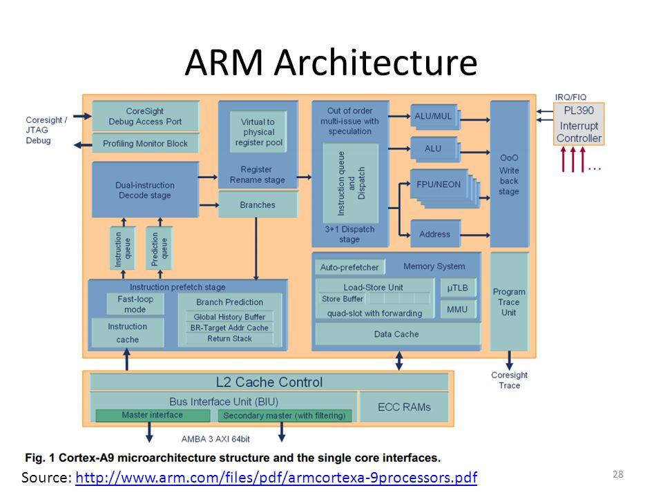 ARM Architecture 28 Source: http://www.arm.com/files/pdf/armcortexa-9processors.pdfhttp://www.arm.com/files/pdf/armcortexa-9processors.pdf