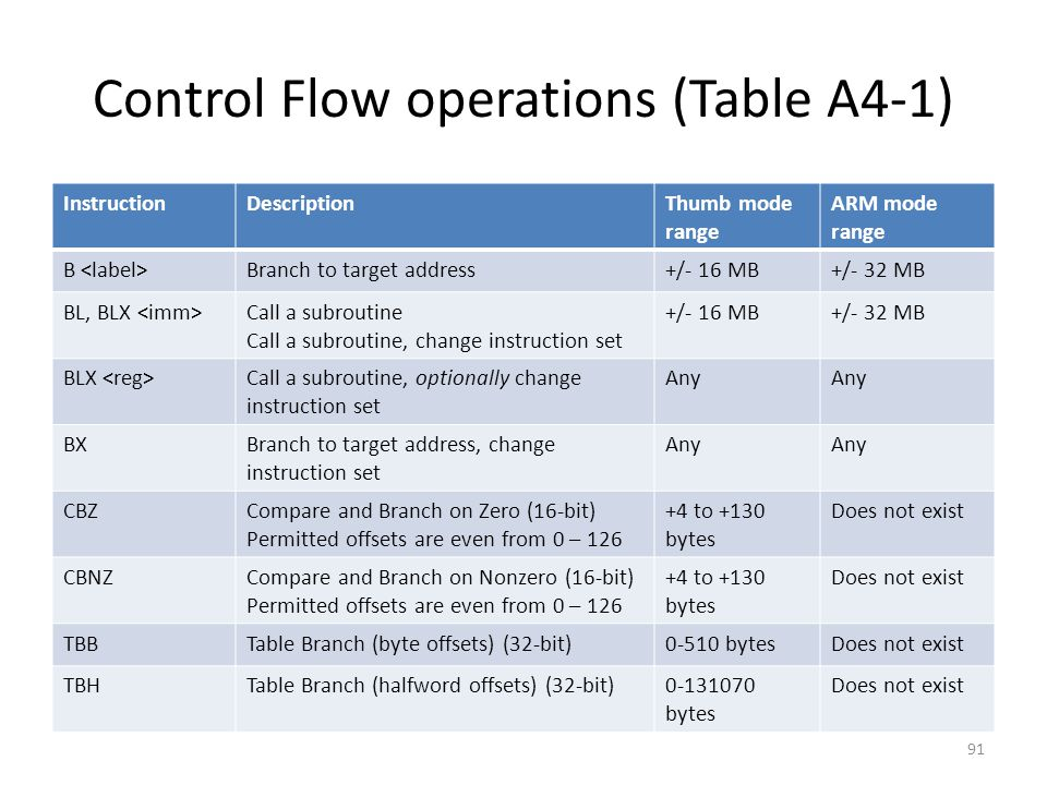 Control Flow operations (Table A4-1) InstructionDescriptionThumb mode range ARM mode range B Branch to target address+/- 16 MB+/- 32 MB BL, BLX Call a