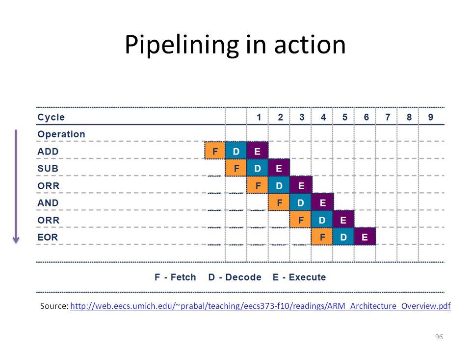 Pipelining in action Source: http://web.eecs.umich.edu/~prabal/teaching/eecs373-f10/readings/ARM_Architecture_Overview.pdfhttp://web.eecs.umich.edu/~p