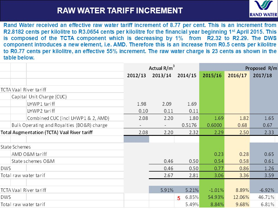 RAW WATER TARIFF INCREMENT 5 Rand Water received an effective raw water tariff increment of 8.77 per cent.