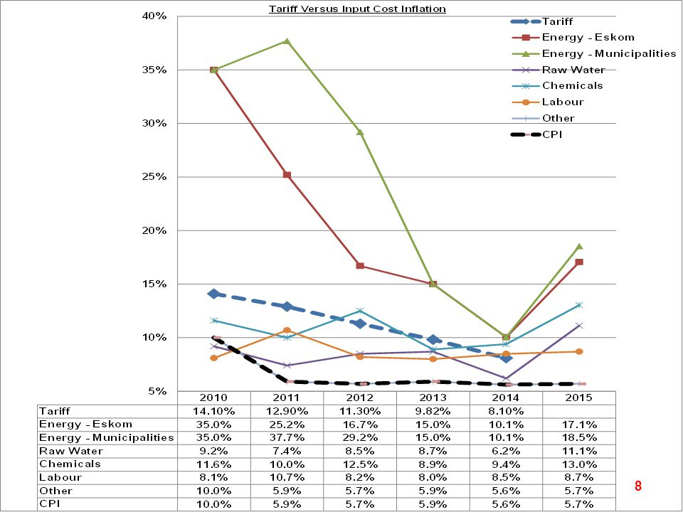 Tariff Versus Input Cost Inflation 8