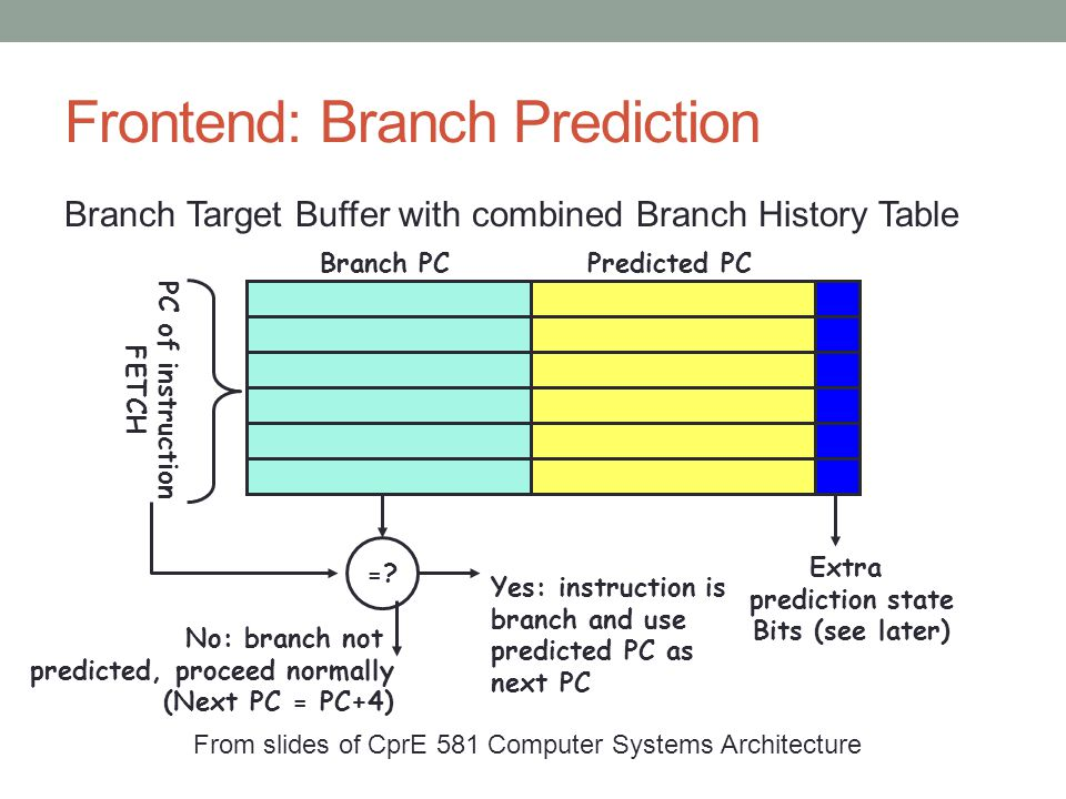 Frontend: Branch Prediction Branch Target Buffer with combined Branch History Table Branch PCPredicted PC =.