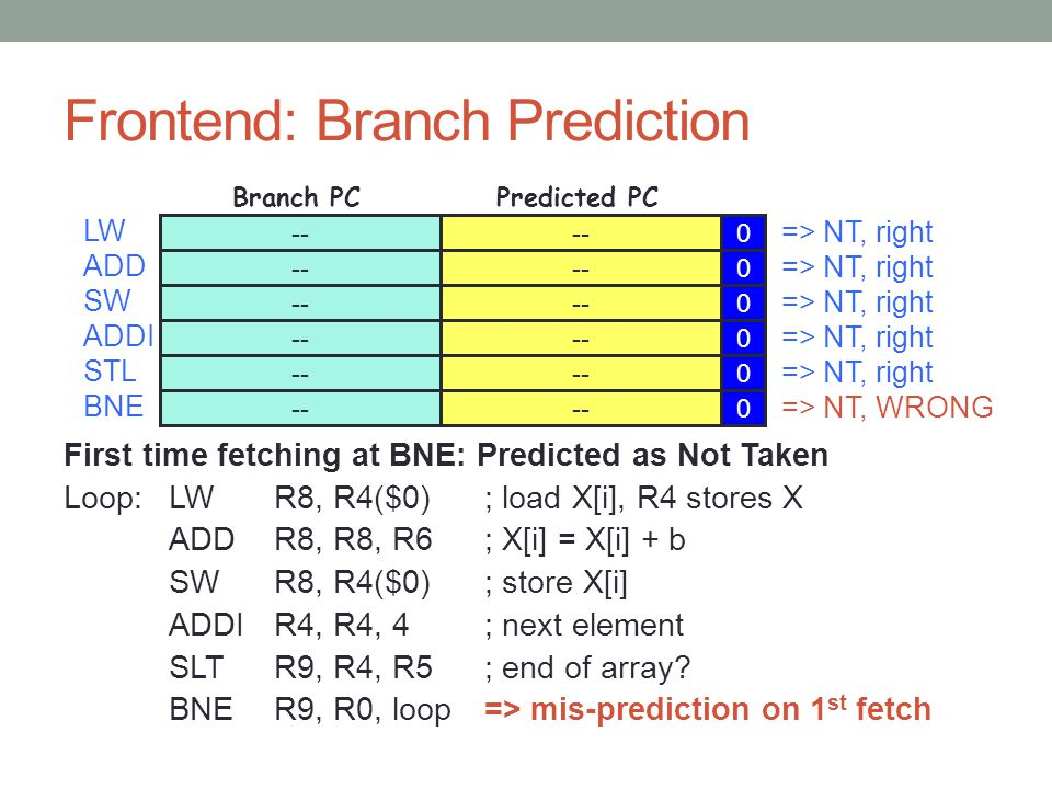 Frontend: Branch Prediction First time fetching at BNE: Predicted as Not Taken Loop:LWR8, R4($0); load X[i], R4 stores X ADDR8, R8, R6 ; X[i] = X[i] + b SWR8, R4($0); store X[i] ADDIR4, R4, 4; next element SLTR9, R4, R5 ; end of array.