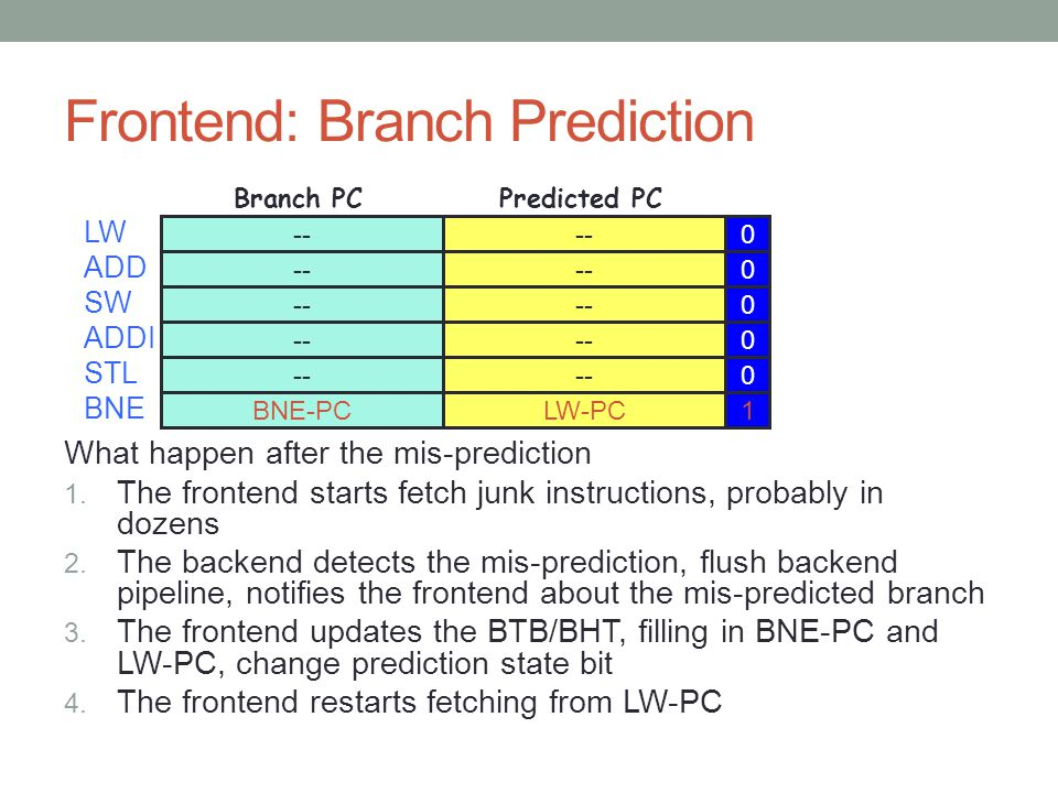 Frontend: Branch Prediction What happen after the mis-prediction 1. The frontend starts fetch junk instructions, probably in dozens 2. The backend det