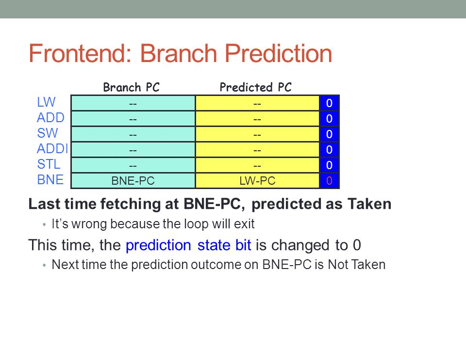 Frontend: Branch Prediction Last time fetching at BNE-PC, predicted as Taken It's wrong because the loop will exit This time, the prediction state bit