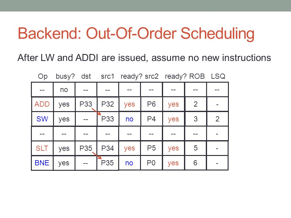Backend: Out-Of-Order Scheduling After LW and ADDI are issued, assume no new instructions -- no -- Op busy? dst src1 ready? src2 ready? ROB LSQ ADDP33
