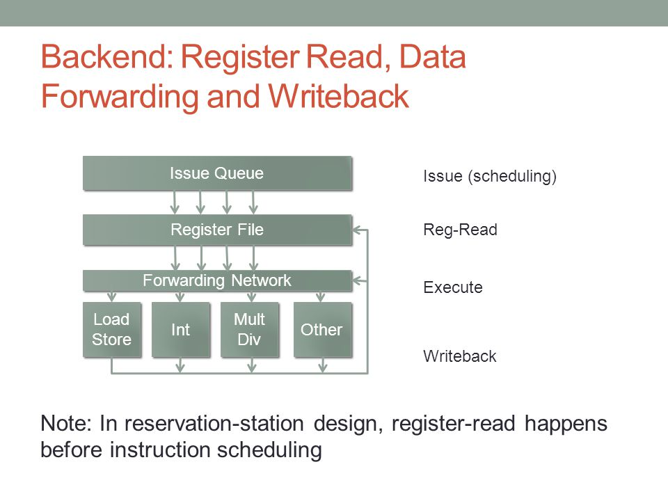 Backend: Register Read, Data Forwarding and Writeback Note: In reservation-station design, register-read happens before instruction scheduling Issue Queue Register File Forwarding Network Load Store Load Store Int Mult Div Mult Div Other Issue (scheduling) Reg-Read Execute Writeback