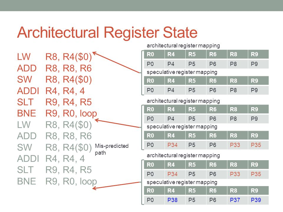 Architectural Register State LWR8, R4($0) ADDR8, R8, R6 SWR8, R4($0) ADDIR4, R4, 4 SLTR9, R4, R5 BNER9, R0, loop LWR8, R4($0) ADDR8, R8, R6 SWR8, R4($0) ADDIR4, R4, 4 SLTR9, R4, R5 BNER9, R0, loop Mis-predicted path R0R4R5R6R8R9 P0P4P5P6P8P9 R0R4R5R6R8R9 P0P4P5P6P8P9 architectural register mapping speculative register mapping R0R4R5R6R8R9 P0P4P5P6P8P9 R0R4R5R6R8R9 P0P34P5P6P33P35 architectural register mapping speculative register mapping R0R4R5R6R8R9 P0P34P5P6P33P35 R0R4R5R6R8R9 P0P38P5P6P37P39 architectural register mapping speculative register mapping
