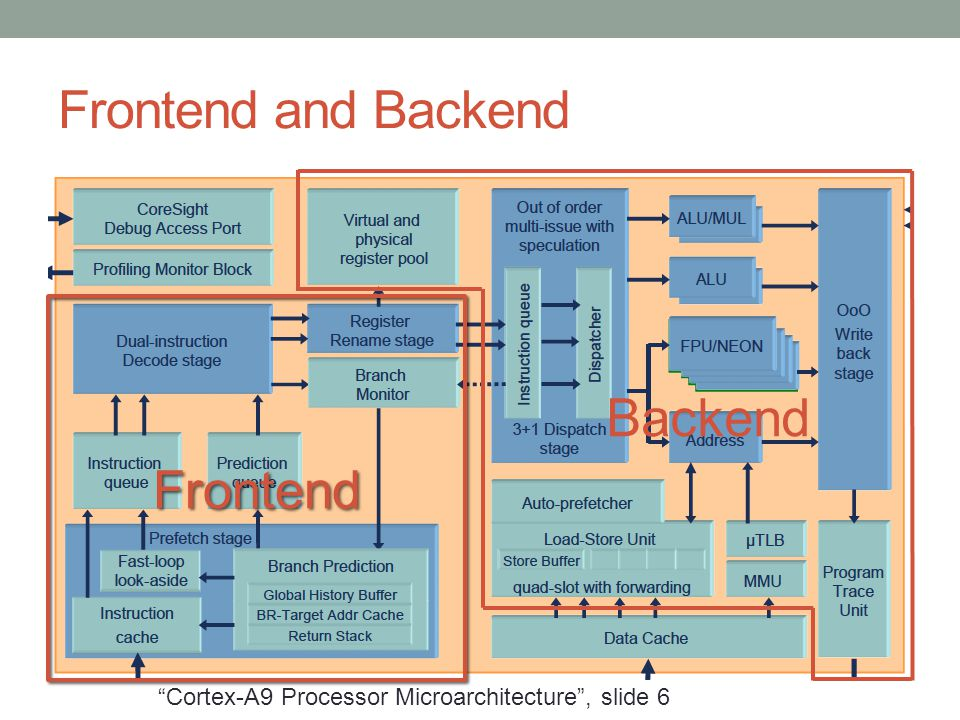 "Frontend and Backend Frontend Backend ""Cortex-A9 Processor Microarchitecture"", slide 6"