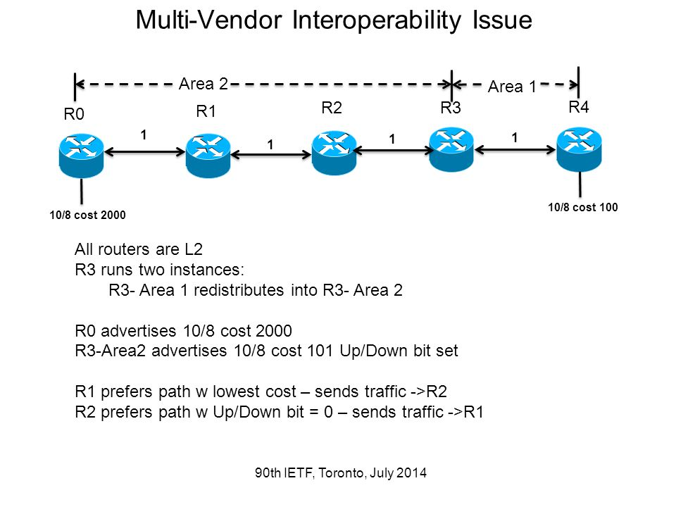 Multi-Vendor Interoperability Issue 90th IETF, Toronto, July 2014 All routers are L2 R3 runs two instances: R3- Area 1 redistributes into R3- Area 2 R0 advertises 10/8 cost 2000 R3-Area2 advertises 10/8 cost 101 Up/Down bit set R1 prefers path w lowest cost – sends traffic ->R2 R2 prefers path w Up/Down bit = 0 – sends traffic ->R1 R1 R2R3 R4 R0 1 1 1 1 10/8 cost 2000 10/8 cost 100 Area 1 Area 2