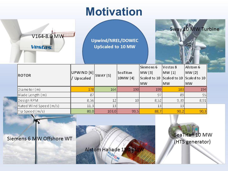 V164-8.0 MW Siemens 6 MW Offshore WT Alstom Haliade 150-6MW Sway 10 MW Turbine Upwind/NREL/DOWEC UpScaled to 10 MW SeaTitan 10 MW (HTS generator) Moti