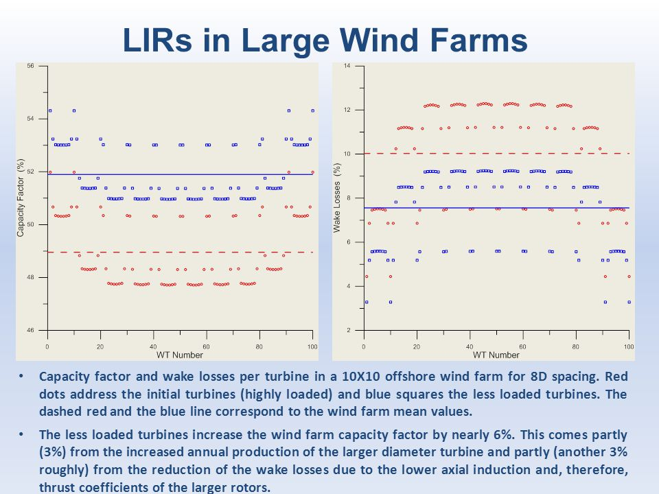 LIRs in Large Wind Farms Capacity factor and wake losses per turbine in a 10X10 offshore wind farm for 8D spacing. Red dots address the initial turbin