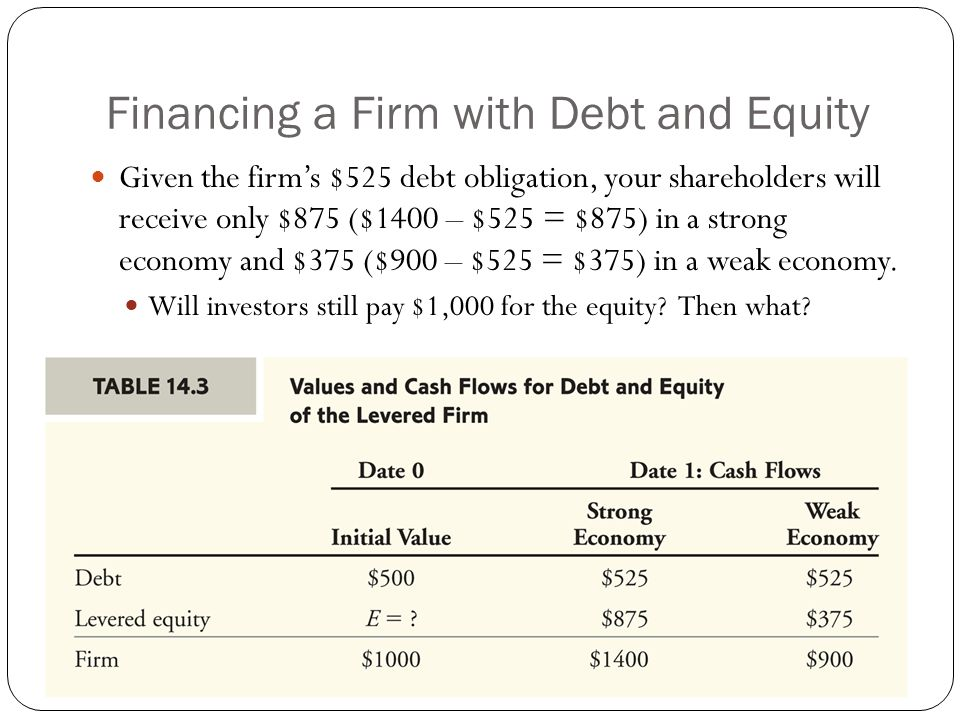 The Cost of Equity Capital As the picture indicates the cost of equity capital has the same relationship to the unlevered cost of capital, r U, and the debt to equity ratio.