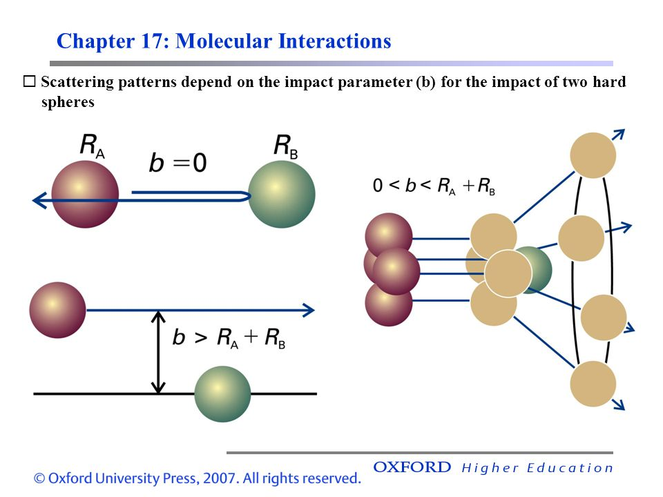 Chapter 17: Molecular Interactions  Scattering patterns depend on the impact parameter (b) for the impact of two hard spheres
