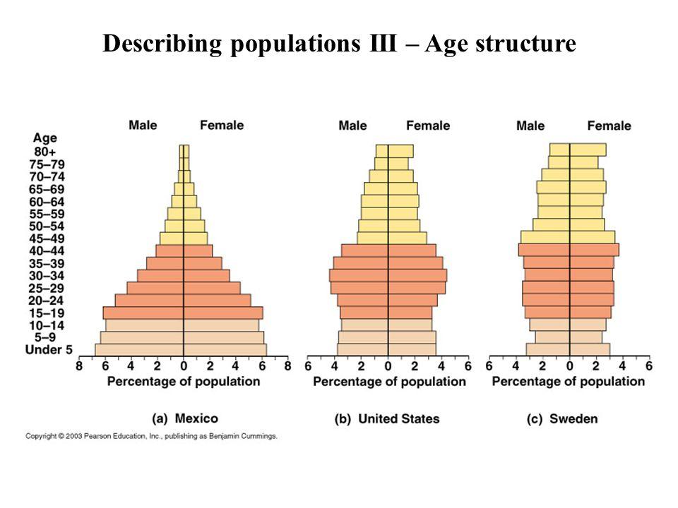 Describing populations III – Age structure