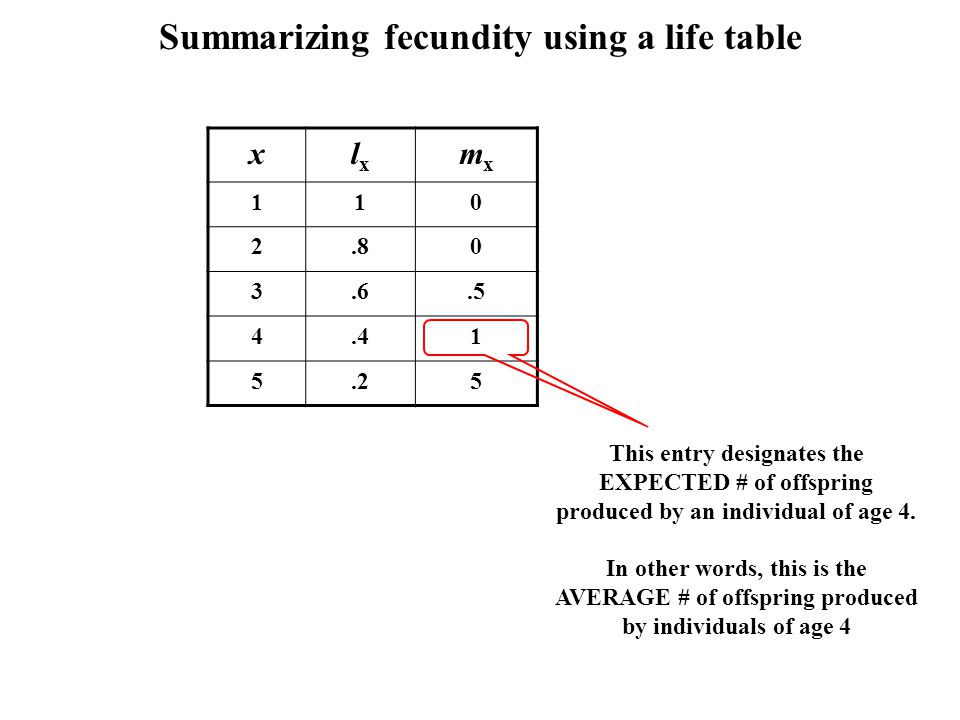 Summarizing fecundity using a life table xlxlx mxmx 110 2.80 3.6.5 4.41 5.25 This entry designates the EXPECTED # of offspring produced by an individu