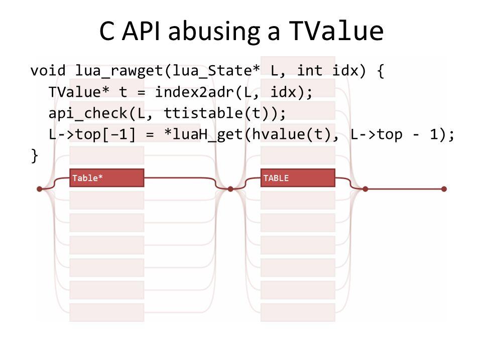 C API abusing a TValue void lua_rawget(lua_State* L, int idx) { TValue* t = index2adr(L, idx); api_check(L, ttistable(t)); L->top[–1] = *luaH_get(hvalue(t), L->top - 1); }
