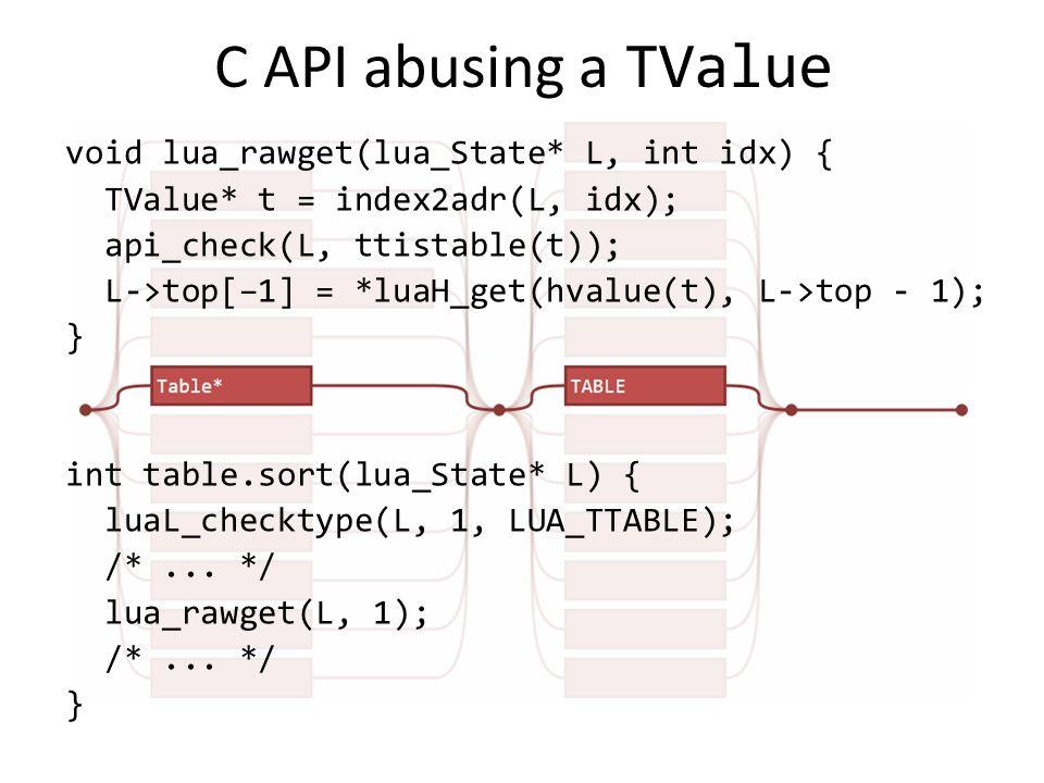 C API abusing a TValue void lua_rawget(lua_State* L, int idx) { TValue* t = index2adr(L, idx); api_check(L, ttistable(t)); L->top[–1] = *luaH_get(hvalue(t), L->top - 1); } int table.sort(lua_State* L) { luaL_checktype(L, 1, LUA_TTABLE); /*...