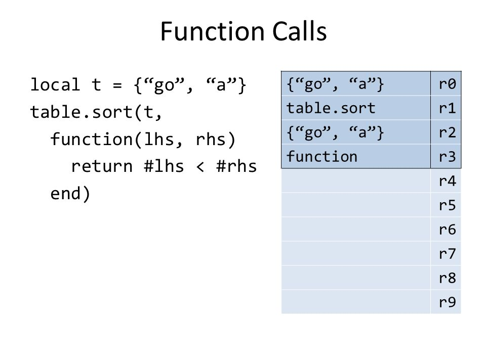 "Function Calls local t = {""go"", ""a""} table.sort(t, function(lhs, rhs) return #lhs < #rhs end) {""go"", ""a""}r0 table.sortr1 {""go"", ""a""}r2 functionr3 r4 r"