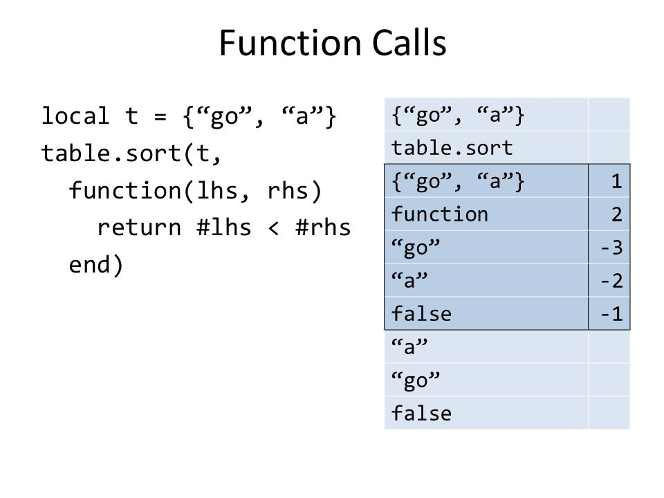 "Function Calls local t = {""go"", ""a""} table.sort(t, function(lhs, rhs) return #lhs < #rhs end) {""go"", ""a""} table.sort {""go"", ""a""}1 function2 ""go""-3 ""a"""