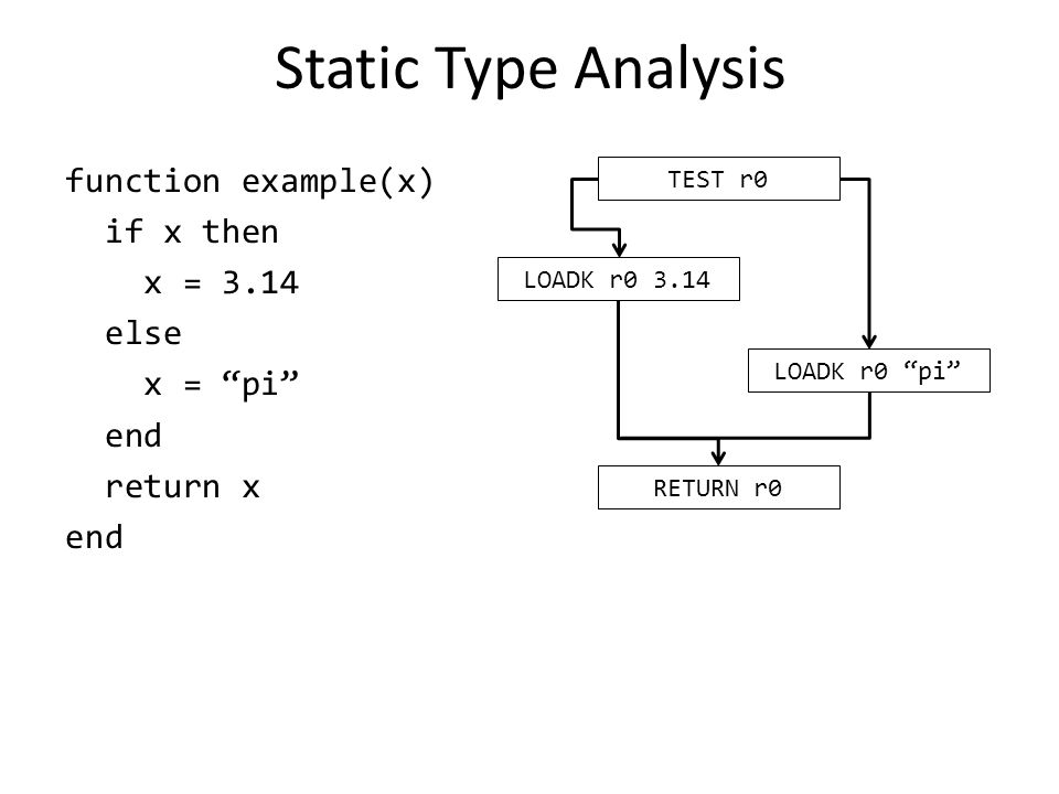 Static Type Analysis function example(x) if x then x = 3.14 else x = pi end return x end TEST r0 LOADK r0 3.14 LOADK r0 pi RETURN r0