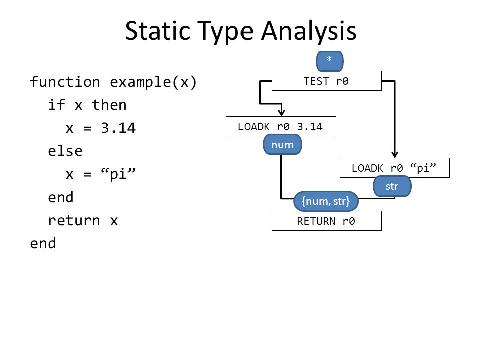Static Type Analysis function example(x) if x then x = 3.14 else x = pi end return x end TEST r0 LOADK r0 3.14 LOADK r0 pi RETURN r0 * num str {num, str}