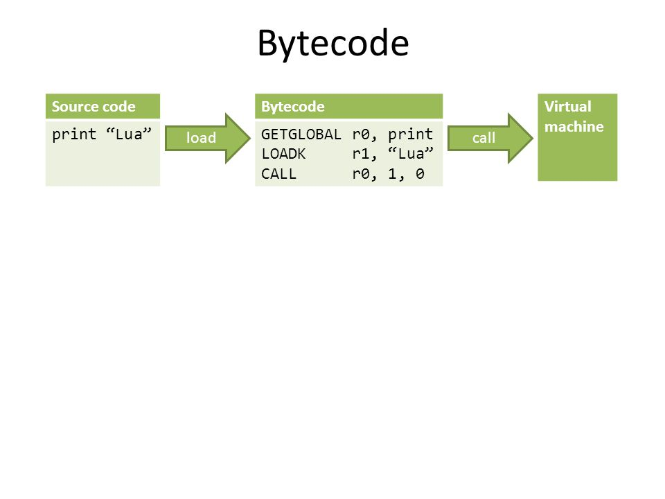 "Bytecode GETGLOBAL r0, print LOADK r1, ""Lua"" CALL r0, 1, 0 Source code print ""Lua"" Virtual machine loadcall"