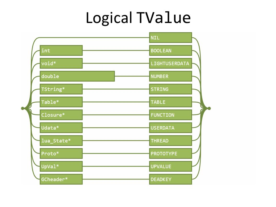 Logical TValue