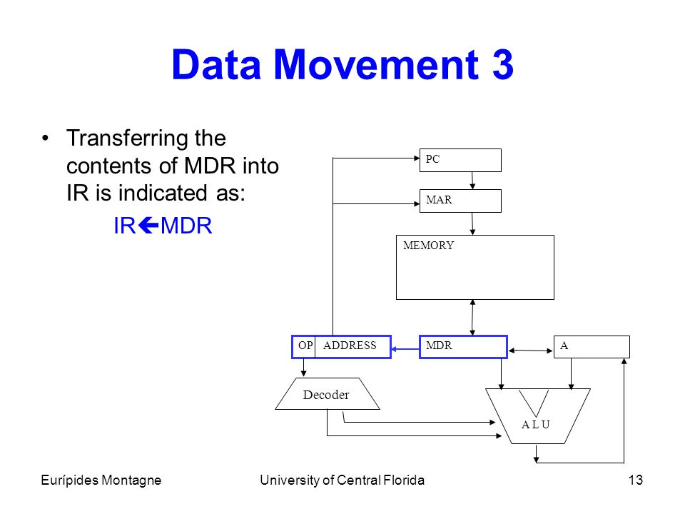 Eurípides MontagneUniversity of Central Florida13 Data Movement 3 Transferring the contents of MDR into IR is indicated as: IR  MDR A PC MAR MDROP AD