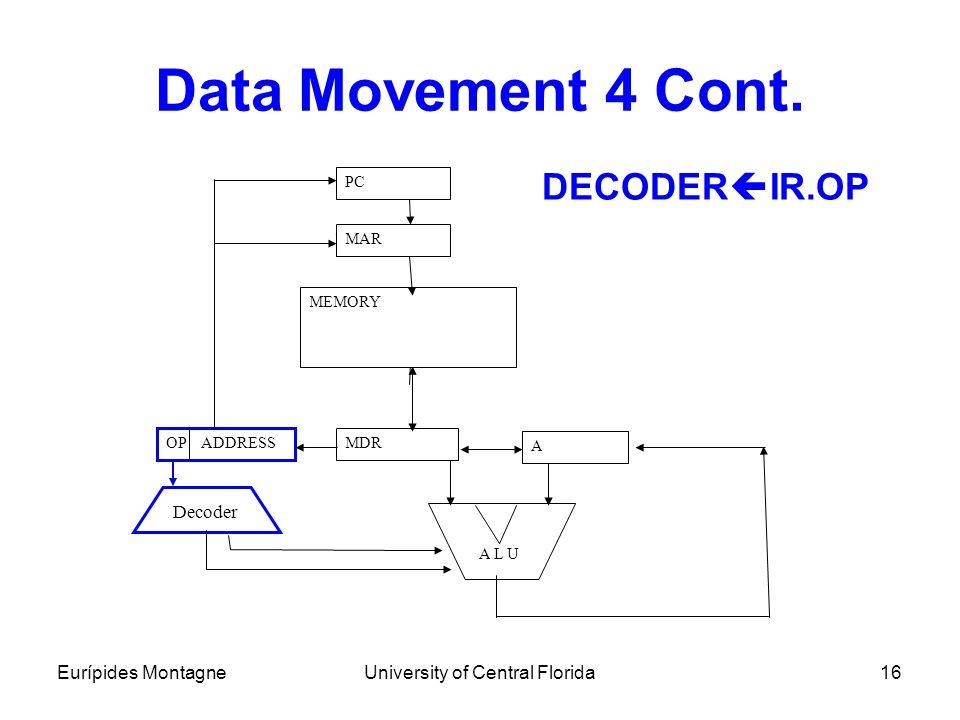 Eurípides MontagneUniversity of Central Florida16 Data Movement 4 Cont. DECODER  IR.OP PC MAR MDR OP ADDRESS MEMORY A L U Decoder A