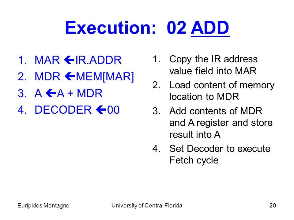 Eurípides MontagneUniversity of Central Florida20 Execution: 02 ADD 1.MAR  IR.ADDR 2.MDR  MEM[MAR] 3.A  A + MDR 4.DECODER  00 1.Copy the IR addres