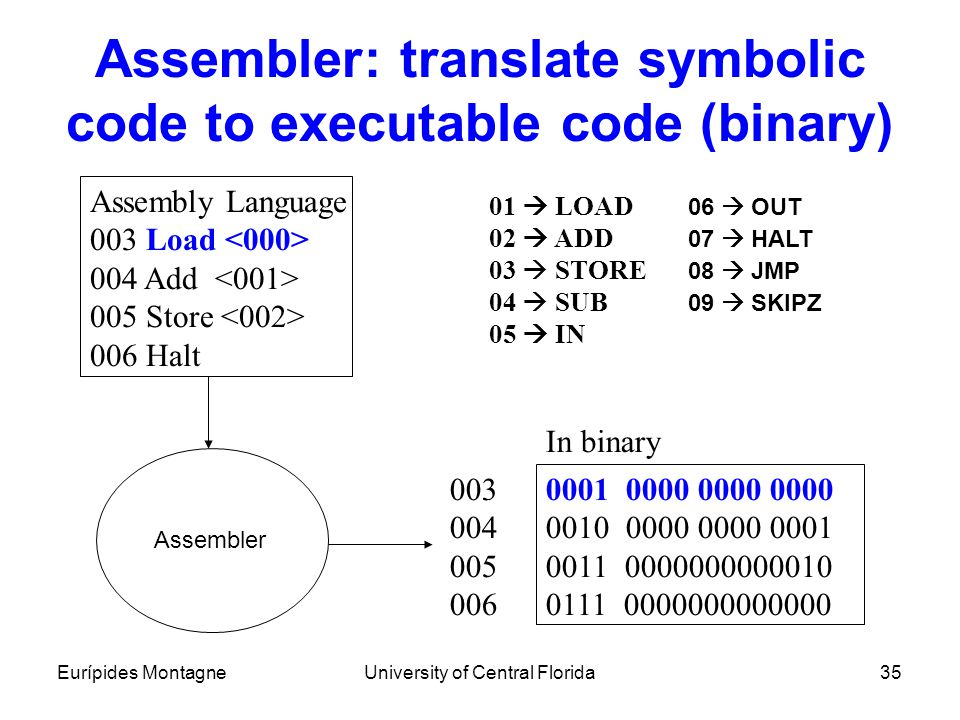 Eurípides MontagneUniversity of Central Florida35 Assembler: translate symbolic code to executable code (binary) Assembly Language 003 Load 004 Add 00