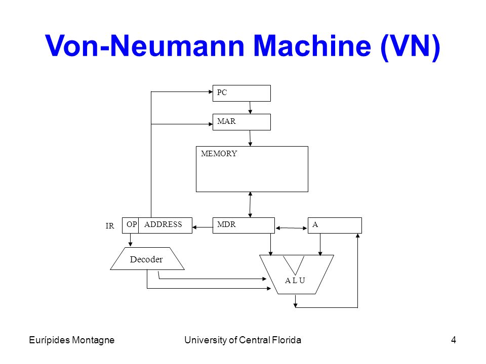 Eurípides MontagneUniversity of Central Florida4 Von-Neumann Machine (VN) PC MAR AMDROP ADDRESS MEMORY A L U Decoder IR