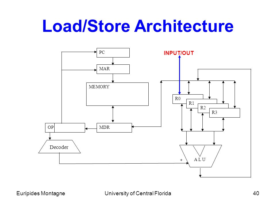 Eurípides MontagneUniversity of Central Florida40 Load/Store Architecture PC MAR MDROP MEMORY A L U Decoder R0 R1 R2 R3 + INPUT/OUT