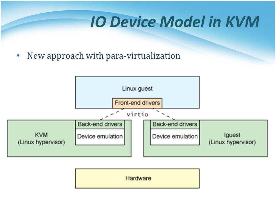 IO Device Model in KVM New approach with para-virtualization
