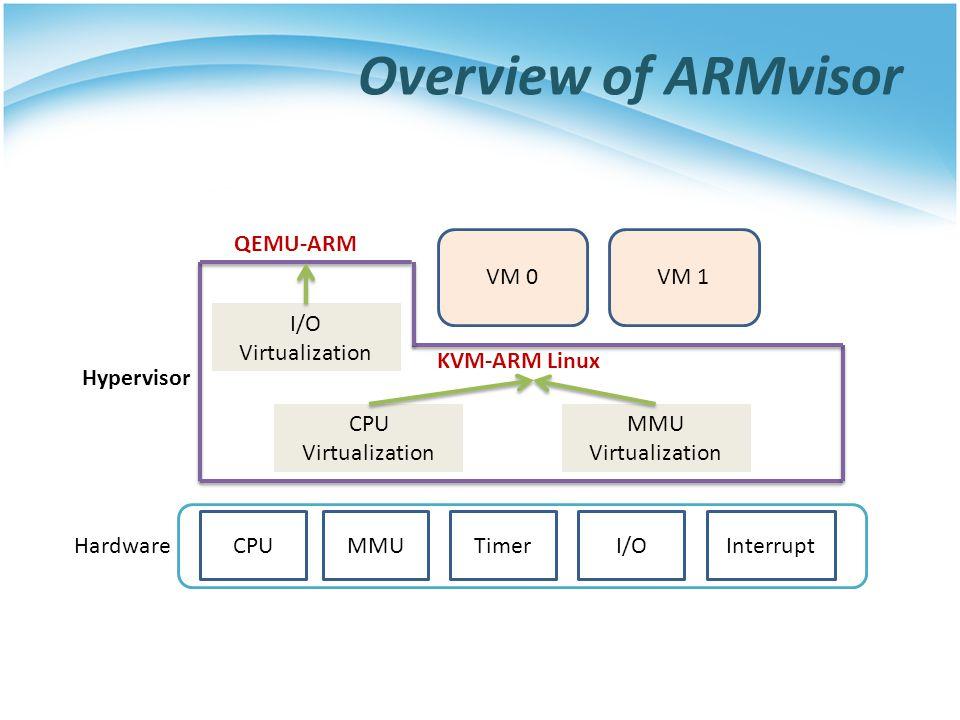 Overview of ARMvisor CPUMMUI/O TimerInterrupt Hardware CPU Virtualization MMU Virtualization I/O Virtualization VM 0VM 1 Hypervisor QEMU-ARM KVM-ARM Linux