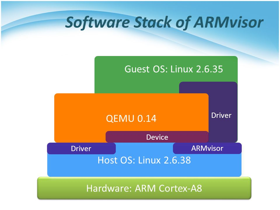 Hardware: ARM Cortex-A8 Host OS: Linux 2.6.38 ARMvisor Driver QEMU 0.14 Device Driver Guest OS: Linux 2.6.35 Software Stack of ARMvisor